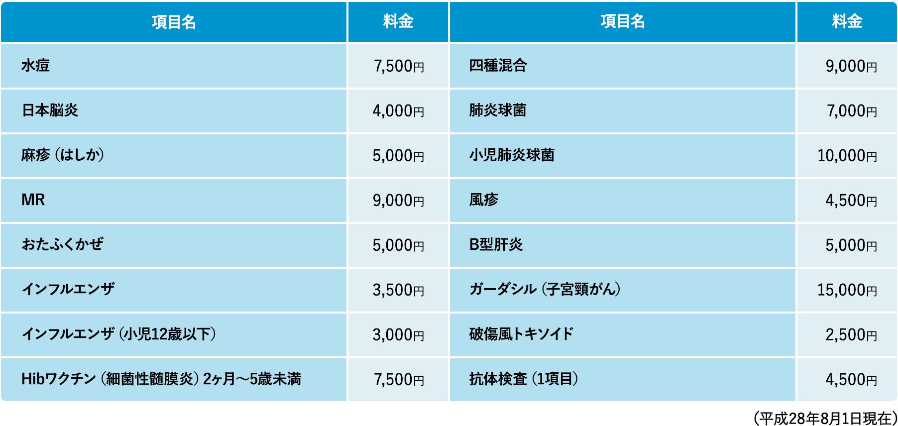 各種予防接種料金表